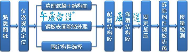 粘钢胶施工流程示意图